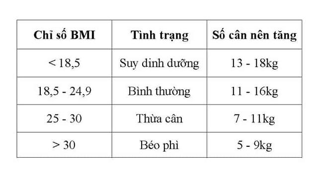 Bảng chỉ số cân nặng cần tăng khi mang thai dựa theo chỉ số BMI